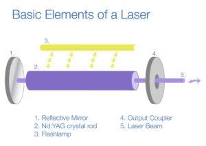 Basic Elements of a Laser